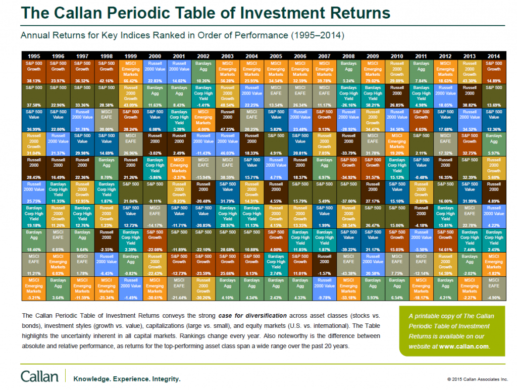 Callan-Table-of-Investment-Returns-1995-To-2014