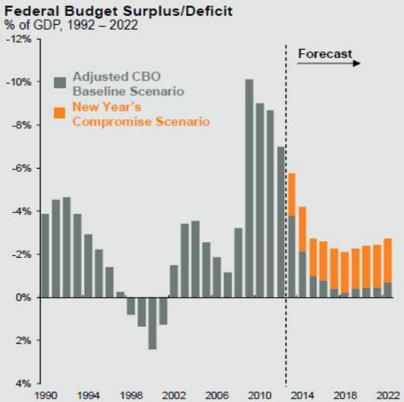 federal_budget_surplus_deficit