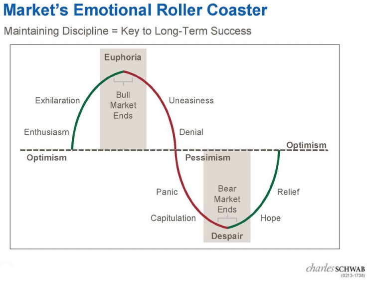 markets_emotional_roller_coaster