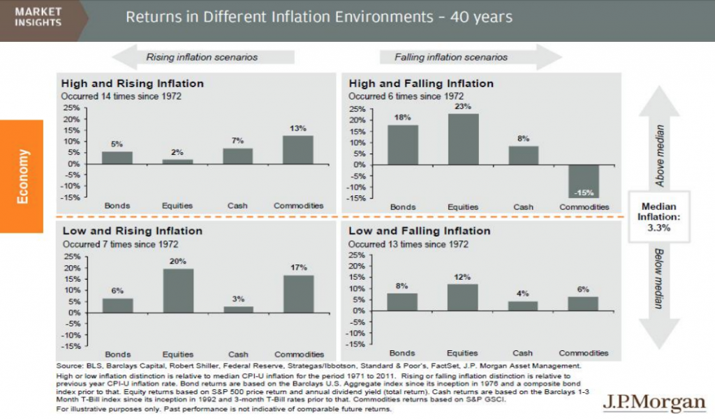 returns_different_inflation_environments