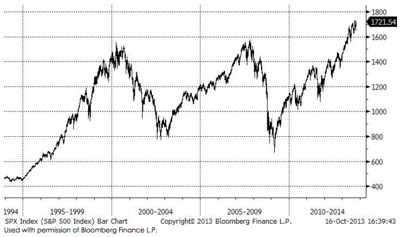 spx_index_bar_chart